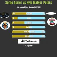 Serge Aurier vs Kyle Walker-Peters h2h player stats