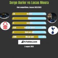 Serge Aurier vs Lucas Moura h2h player stats