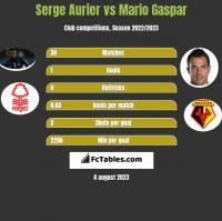 Serge Aurier vs Mario Gaspar h2h player stats