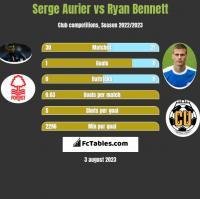 Serge Aurier vs Ryan Bennett h2h player stats