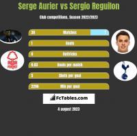 Serge Aurier vs Sergio Reguilon h2h player stats