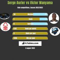 Serge Aurier vs Victor Wanyama h2h player stats