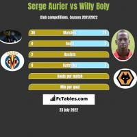 Serge Aurier vs Willy Boly h2h player stats