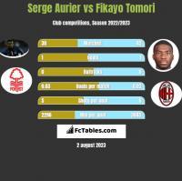 Serge Aurier vs Fikayo Tomori h2h player stats