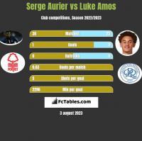Serge Aurier vs Luke Amos h2h player stats