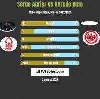Serge Aurier vs Aurelio Buta h2h player stats