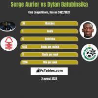 Serge Aurier vs Dylan Batubinsika h2h player stats