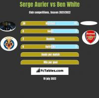Serge Aurier vs Ben White h2h player stats