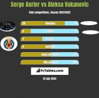 Serge Aurier vs Aleksa Vukanovic h2h player stats