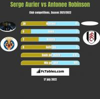 Serge Aurier vs Antonee Robinson h2h player stats