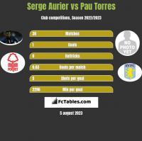 Serge Aurier vs Pau Torres h2h player stats