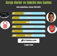 Serge Aurier vs Gabriel dos Santos h2h player stats