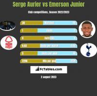 Serge Aurier vs Emerson Junior h2h player stats