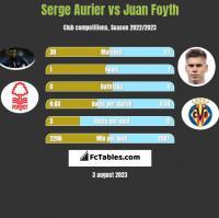 Serge Aurier vs Juan Foyth h2h player stats