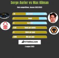 Serge Aurier vs Max Kilman h2h player stats