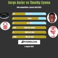 Serge Aurier vs Timothy Eyoma h2h player stats