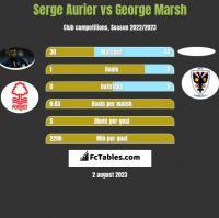 Serge Aurier vs George Marsh h2h player stats