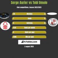 Serge Aurier vs Tobi Omole h2h player stats