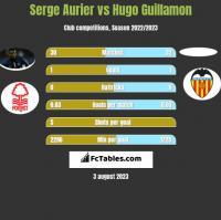 Serge Aurier vs Hugo Guillamon h2h player stats