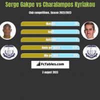 Serge Gakpe vs Charalampos Kyriakou h2h player stats