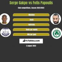 Serge Gakpe vs Fotis Papoulis h2h player stats