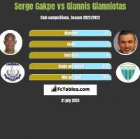 Serge Gakpe vs Giannis Gianniotas h2h player stats