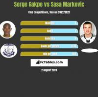 Serge Gakpe vs Sasa Markovic h2h player stats