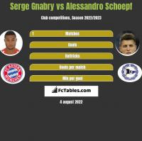 Serge Gnabry vs Alessandro Schoepf h2h player stats