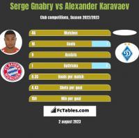 Serge Gnabry vs Alexander Karavaev h2h player stats