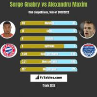 Serge Gnabry vs Alexandru Maxim h2h player stats