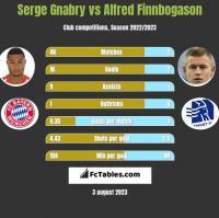 Serge Gnabry vs Alfred Finnbogason h2h player stats