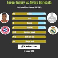 Serge Gnabry vs Alvaro Odriozola h2h player stats