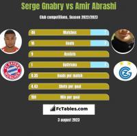 Serge Gnabry vs Amir Abrashi h2h player stats