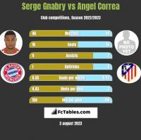 Serge Gnabry vs Angel Correa h2h player stats