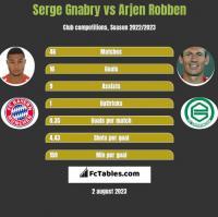 Serge Gnabry vs Arjen Robben h2h player stats