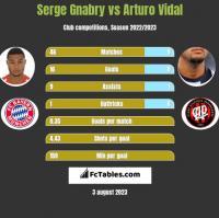 Serge Gnabry vs Arturo Vidal h2h player stats