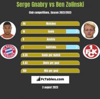 Serge Gnabry vs Ben Zolinski h2h player stats