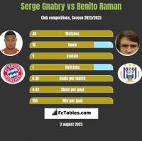 Serge Gnabry vs Benito Raman h2h player stats