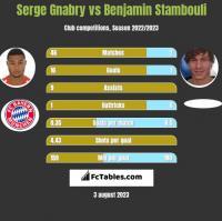 Serge Gnabry vs Benjamin Stambouli h2h player stats