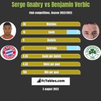 Serge Gnabry vs Benjamin Verbic h2h player stats