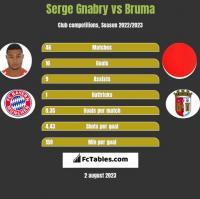 Serge Gnabry vs Bruma h2h player stats