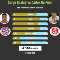 Serge Gnabry vs Carlos De Pena h2h player stats