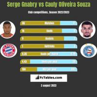 Serge Gnabry vs Cauly Oliveira Souza h2h player stats