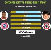 Serge Gnabry vs Chang-Hoon Kwon h2h player stats
