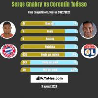 Serge Gnabry vs Corentin Tolisso h2h player stats