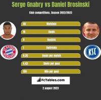 Serge Gnabry vs Daniel Brosinski h2h player stats