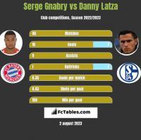 Serge Gnabry vs Danny Latza h2h player stats