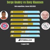 Serge Gnabry vs Davy Klaassen h2h player stats
