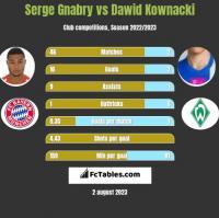 Serge Gnabry vs Dawid Kownacki h2h player stats