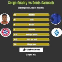 Serge Gnabry vs Denis Garmash h2h player stats
